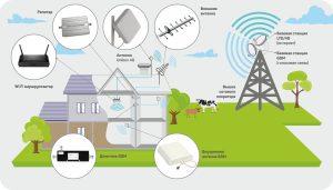 Схема усиления сотового сигнала