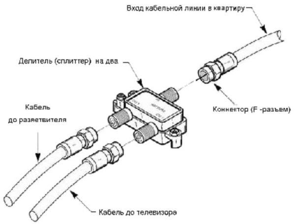 Разводка телевизионного кабеля: поиск кратчайшего пути