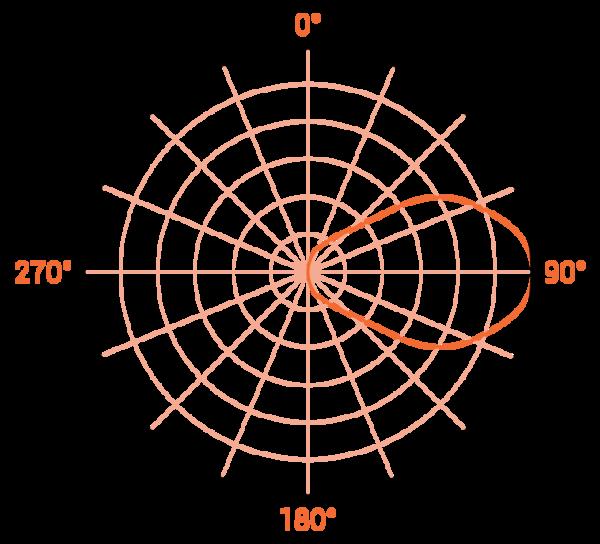 Диаметр тарелки в зависимости от уровня сигнала (EIRP)